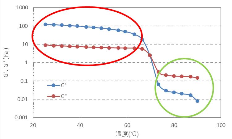測定手法のお話~動的粘弾性測定データのご紹介 その2~